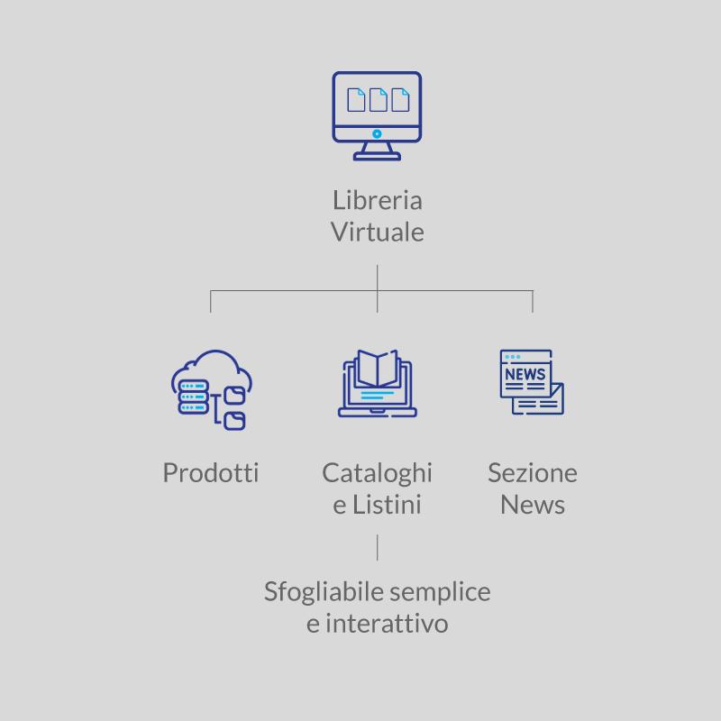 libreria-virtuale-processo